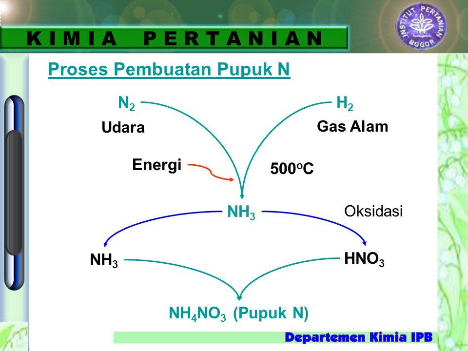 Proses Pembuatan Pupuk N N2N2 H2H2 Energi 500 o C NH 3 HNO 3 NH 4 NO 3 (Pupuk N) NH 3 Udara Gas Alam Oksidasi K I M I A P E R T A N I A N