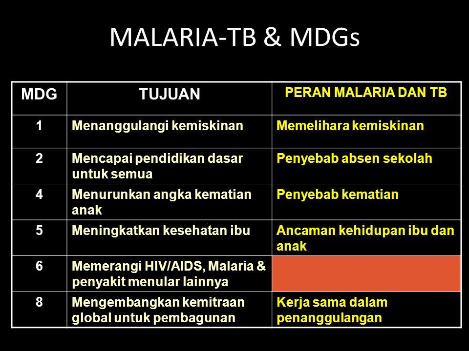 MALARIA-TB & MDGs MDGTUJUAN PERAN MALARIA DAN TB 1Menanggulangi kemiskinanMemelihara kemiskinan 2Mencapai pendidikan dasar untuk semua Penyebab absen sekolah 4Menurunkan angka kematian anak Penyebab kematian 5Meningkatkan kesehatan ibuAncaman kehidupan ibu dan anak 6Memerangi HIV/AIDS, Malaria & penyakit menular lainnya 8Mengembangkan kemitraan global untuk pembagunan Kerja sama dalam penanggulangan