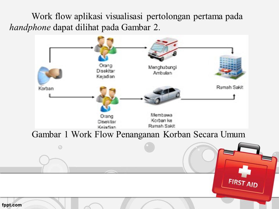 Work flow aplikasi visualisasi pertolongan pertama pada handphone dapat dilihat pada Gambar 2. Gambar 1 Work Flow Penanganan Korban Secara Umum