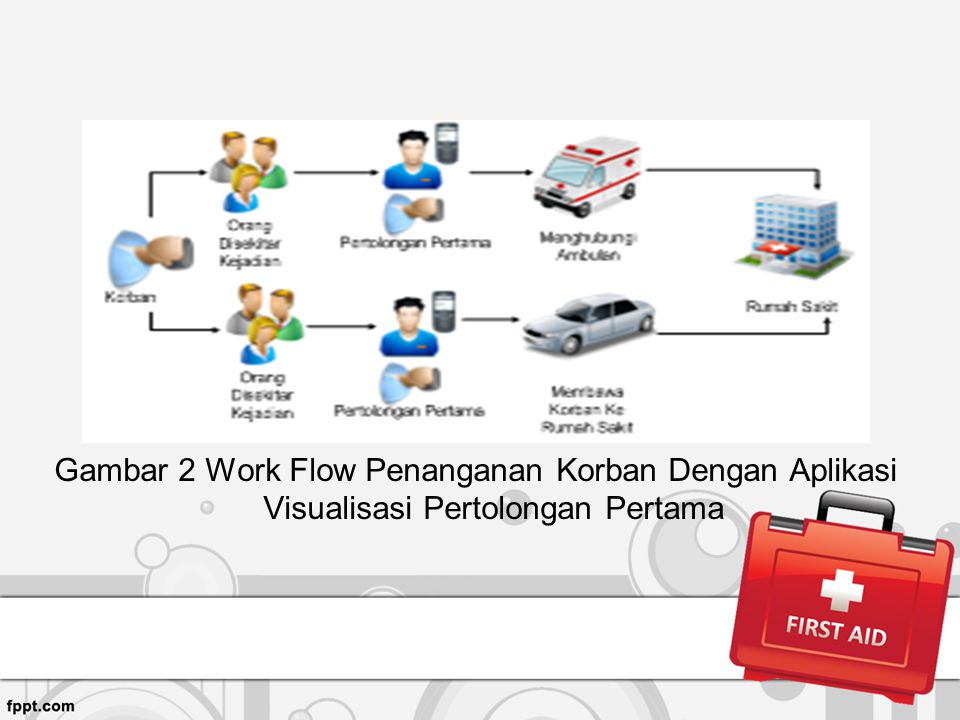 Gambar 2 Work Flow Penanganan Korban Dengan Aplikasi Visualisasi Pertolongan Pertama