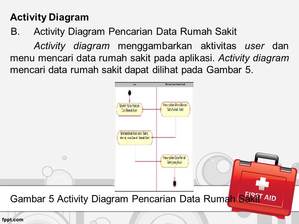 Activity Diagram B.Activity Diagram Pencarian Data Rumah Sakit Activity diagram menggambarkan aktivitas user dan menu mencari data rumah sakit pada ap