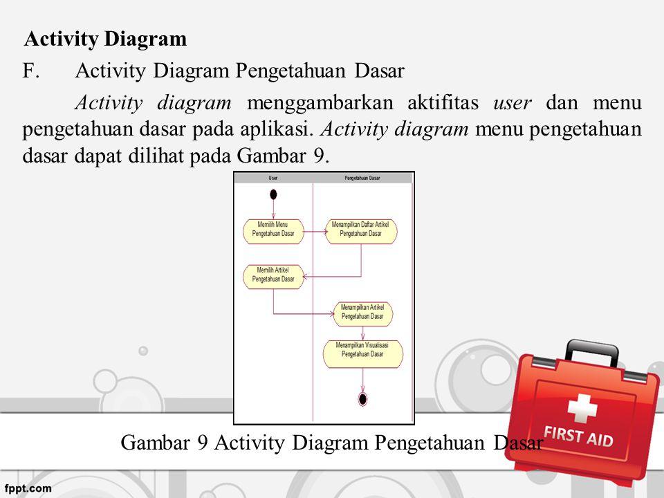 Activity Diagram F.Activity Diagram Pengetahuan Dasar Activity diagram menggambarkan aktifitas user dan menu pengetahuan dasar pada aplikasi. Activity