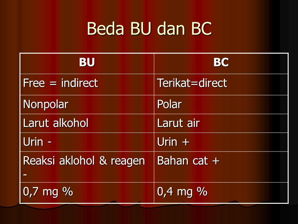 Beda BU dan BC BUBC Free = indirect Terikat=direct NonpolarPolar Larut alkohol Larut air Urin - Urin + Reaksi aklohol & reagen - Bahan cat + 0,7 mg %