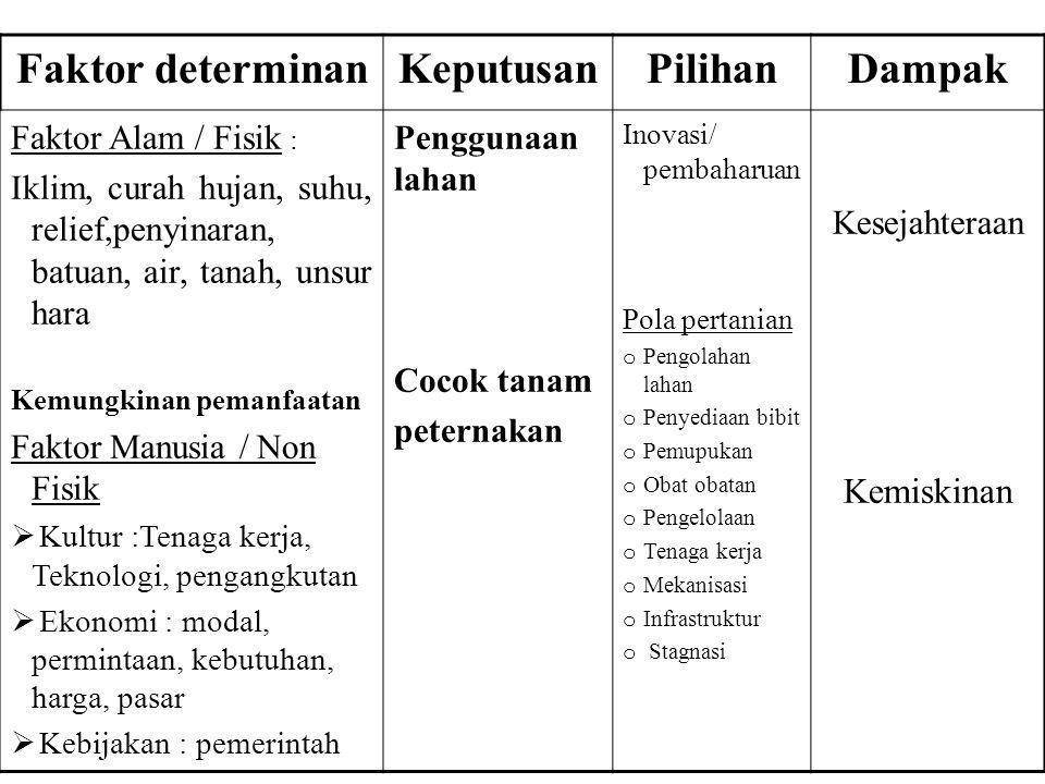 Faktor determinanKeputusanPilihanDampak Faktor Alam / Fisik : Iklim, curah hujan, suhu, relief,penyinaran, batuan, air, tanah, unsur hara Kemungkinan