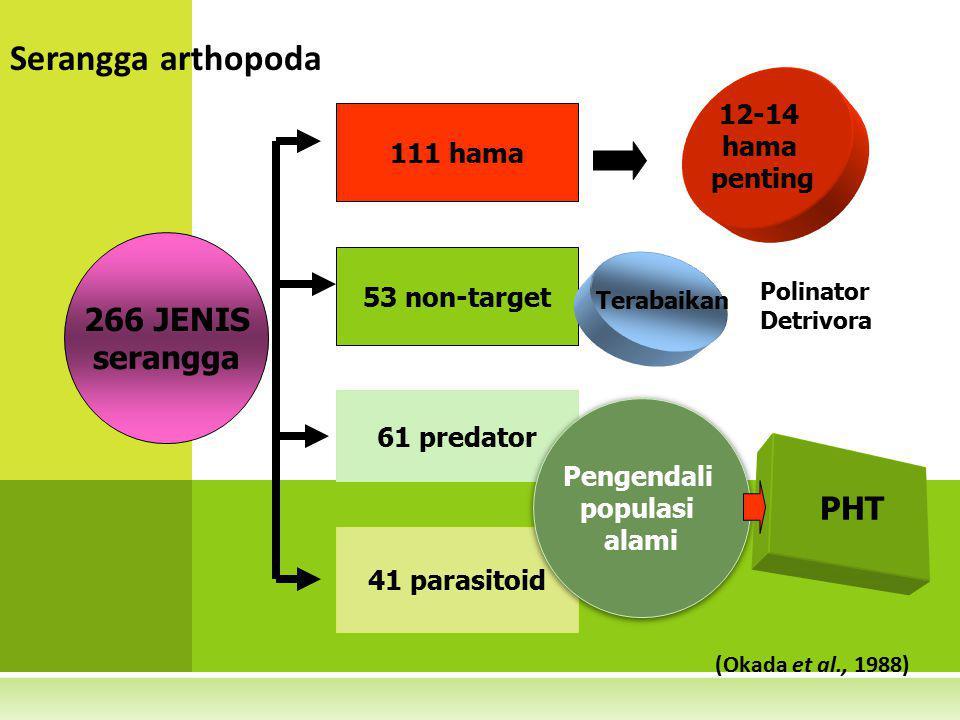 266 JENIS serangga 111 hama 53 non-target 61 predator 41 parasitoid 12-14 hama penting Terabaikan Pengendali populasi alami PHT Polinator Detrivora Se