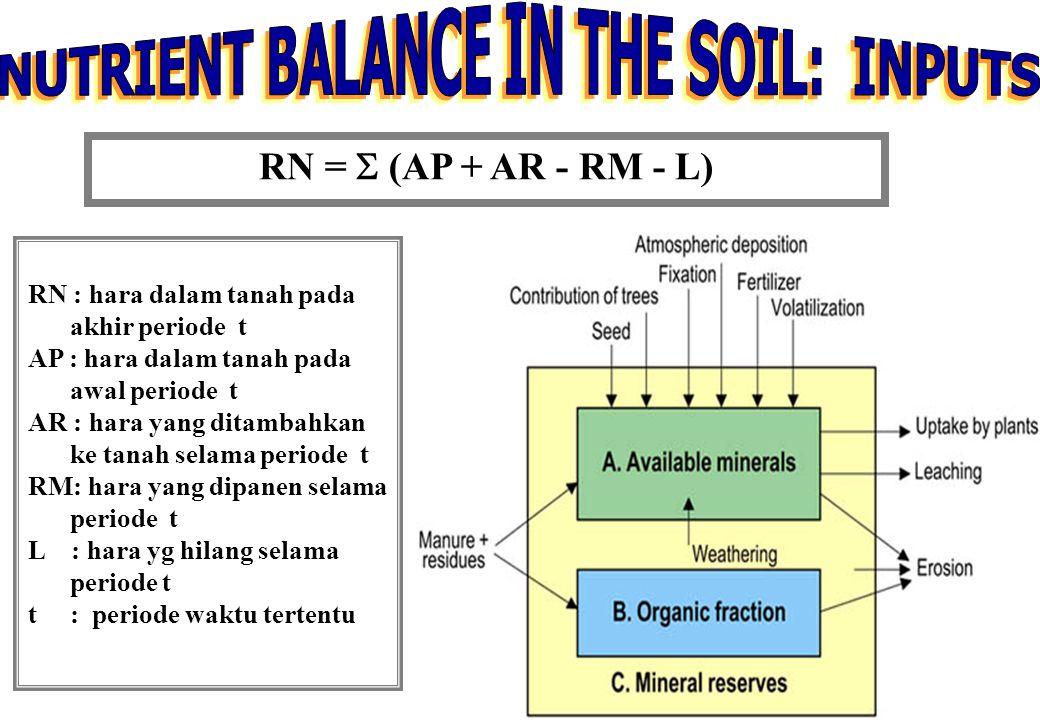 15 RN =  (AP + AR - RM - L) RN : hara dalam tanah pada akhir periode t AP : hara dalam tanah pada awal periode t AR : hara yang ditambahkan ke tanah selama periode t RM: hara yang dipanen selama periode t L : hara yg hilang selama periode t t : periode waktu tertentu