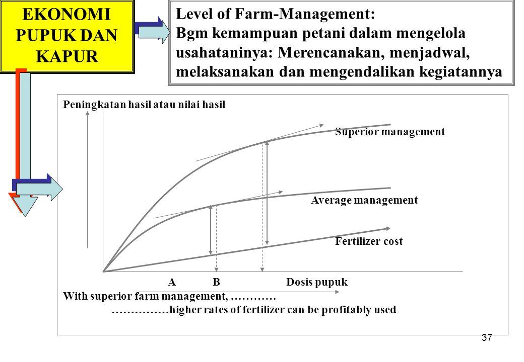 37 EKONOMI PUPUK DAN KAPUR Level of Farm-Management: Bgm kemampuan petani dalam mengelola usahataninya: Merencanakan, menjadwal, melaksanakan dan meng