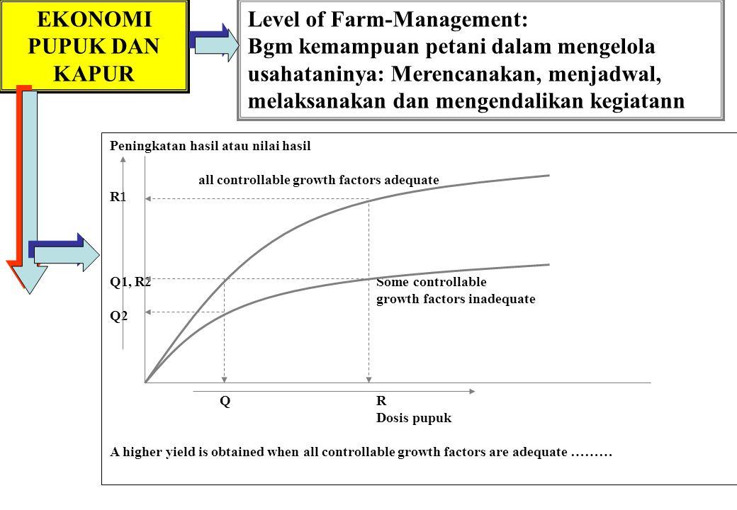 EKONOMI PUPUK DAN KAPUR Level of Farm-Management: Bgm kemampuan petani dalam mengelola usahataninya: Merencanakan, menjadwal, melaksanakan dan mengendalikan kegiatann Peningkatan hasil atau nilai hasil all controllable growth factors adequate R1 Q1, R2Some controllable growth factors inadequate Q2 QR Dosis pupuk A higher yield is obtained when all controllable growth factors are adequate ………