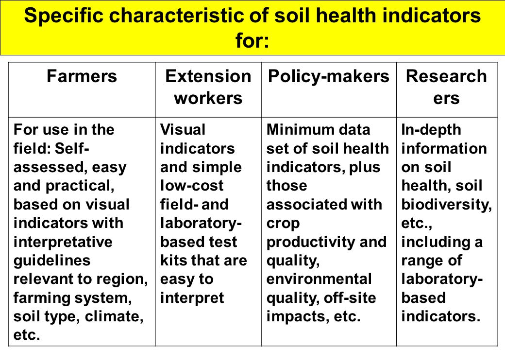 Specific characteristic of soil health indicators for: FarmersExtension workers Policy-makersResearch ers For use in the field: Self- assessed, easy and practical, based on visual indicators with interpretative guidelines relevant to region, farming system, soil type, climate, etc.