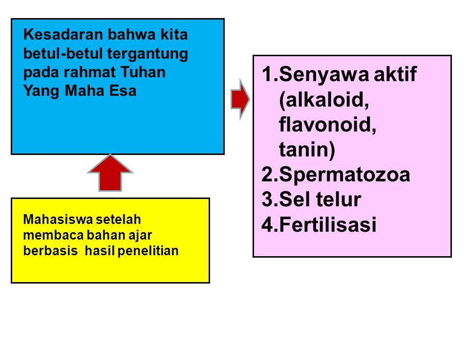 Kesadaran bahwa kita betul-betul tergantung pada rahmat Tuhan Yang Maha Esa Mahasiswa setelah membaca bahan ajar berbasis hasil penelitian 1.Senyawa aktif (alkaloid, flavonoid, tanin) 2.Spermatozoa 3.Sel telur 4.Fertilisasi