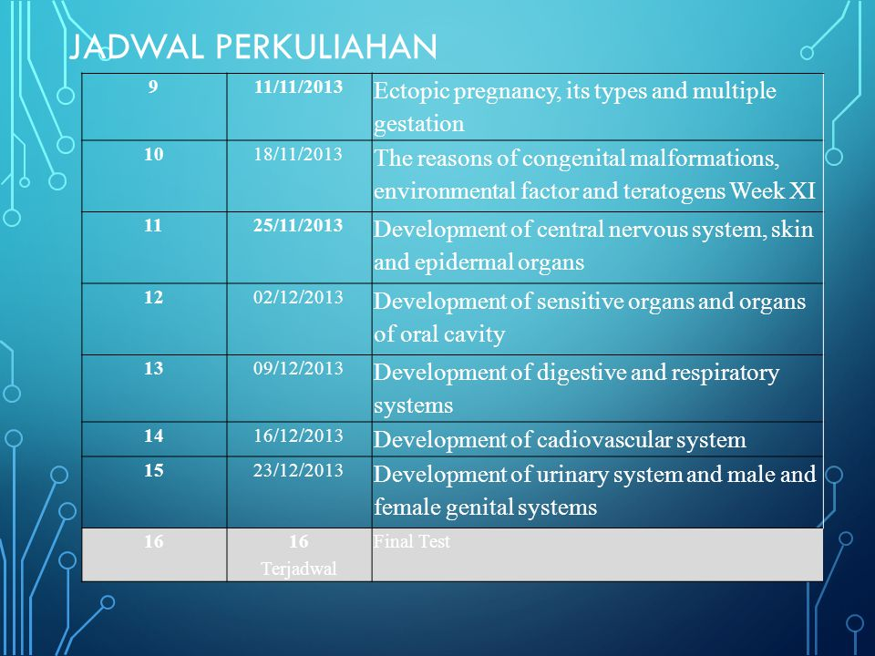 JADWAL PERKULIAHAN 911/11/2013 Ectopic pregnancy, its types and multiple gestation 1018/11/2013 The reasons of congenital malformations, environmental factor and teratogens Week XI 1125/11/2013 Development of central nervous system, skin and epidermal organs 1202/12/2013 Development of sensitive organs and organs of oral cavity 1309/12/2013 Development of digestive and respiratory systems 1416/12/2013 Development of cadiovascular system 1523/12/2013 Development of urinary system and male and female genital systems 16 Terjadwal Final Test