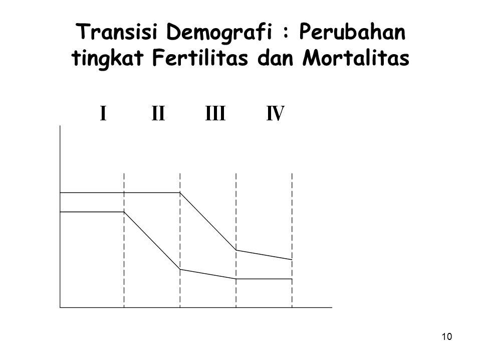 10 Transisi Demografi : Perubahan tingkat Fertilitas dan Mortalitas