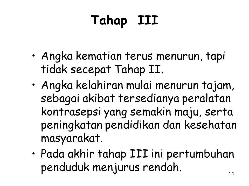 14 Tahap III Angka kematian terus menurun, tapi tidak secepat Tahap II. Angka kelahiran mulai menurun tajam, sebagai akibat tersedianya peralatan kont