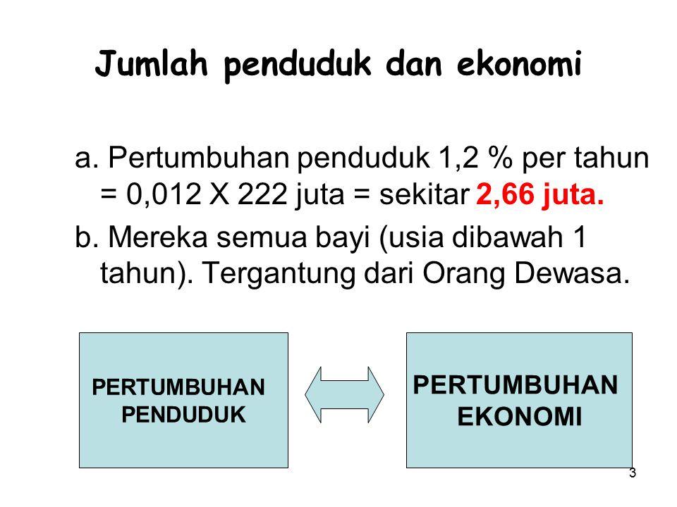 3 Jumlah penduduk dan ekonomi a. Pertumbuhan penduduk 1,2 % per tahun = 0,012 X 222 juta = sekitar 2,66 juta. b. Mereka semua bayi (usia dibawah 1 tah
