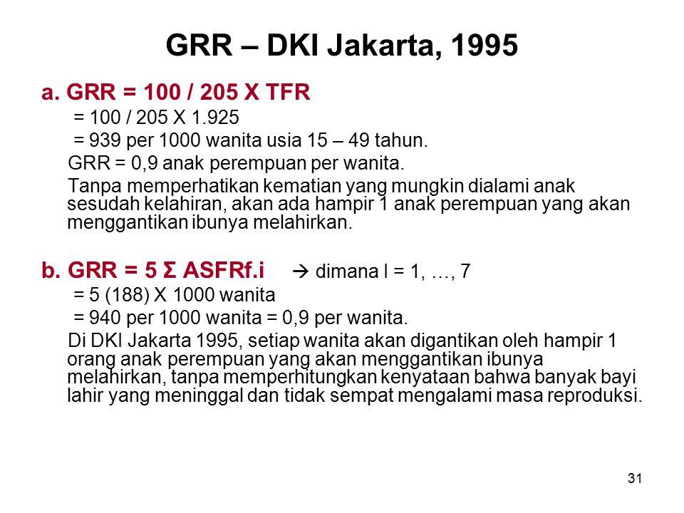 31 GRR – DKI Jakarta, 1995 a. GRR = 100 / 205 X TFR = 100 / 205 X 1.925 = 939 per 1000 wanita usia 15 – 49 tahun. GRR = 0,9 anak perempuan per wanita.