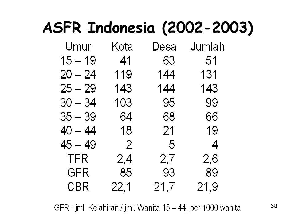 38 ASFR Indonesia (2002-2003)