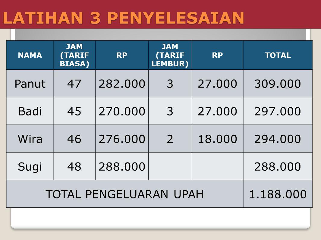 LATIHAN 3 PENYELESAIAN NAMA JAM (TARIF BIASA) RP JAM (TARIF LEMBUR) RPTOTAL Panut47282.000327.000309.000 Badi45270.000327.000297.000 Wira46276.000218.
