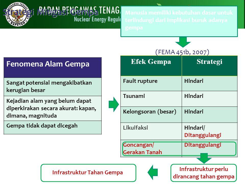 Strategi Mitigasi Gempa Efek dari Gempa Strategi Fault rupture HINDARI Tsunami/se iche HINDARI LandslideHINDARI Liquefactio n Hindari/Dil awan Ground