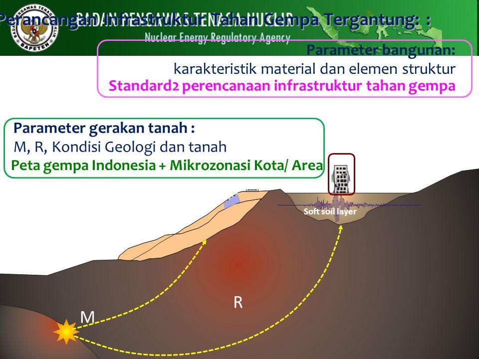 Perancangan Infrastruktur Tahan Gempa Tergantung: : Parameter bangunan: karakteristik material dan elemen struktur Soft soil layer Parameter gerakan t