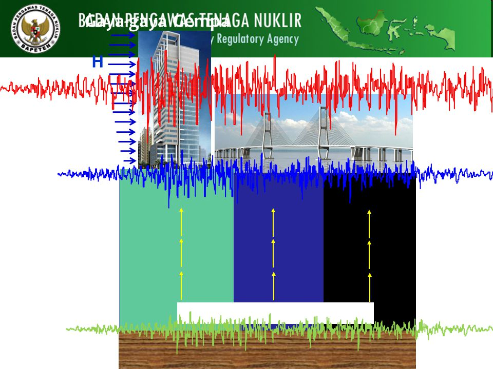 Gaya-gaya Gempa Ground Motion di Batuan Dasar H