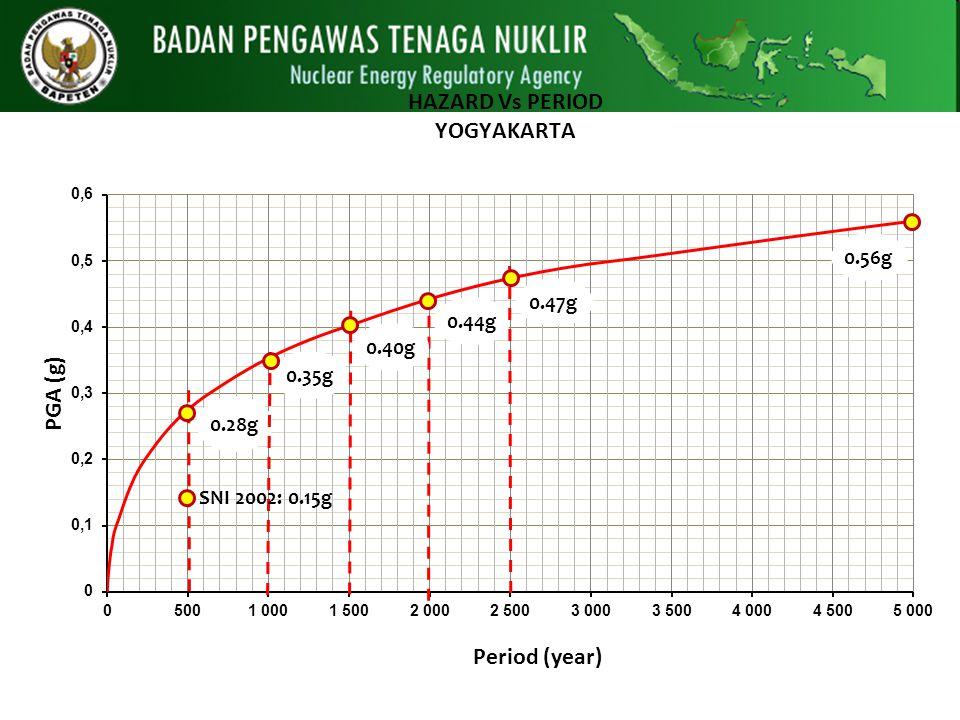 0.28g 0.47g 0.35g 0.44g 0.40g SNI 2002: 0.15g 0.56g Gempa Yogya 2006 a=0.25-0.30 g