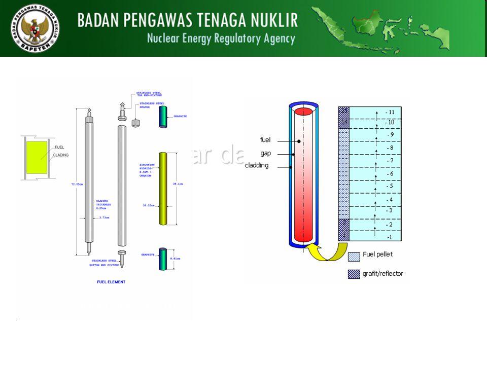 Elemen Bakar dan Pemodelan Elemen bakar (UZr-H)Pemodelan elemen bakar (Antariksawan, 2004)