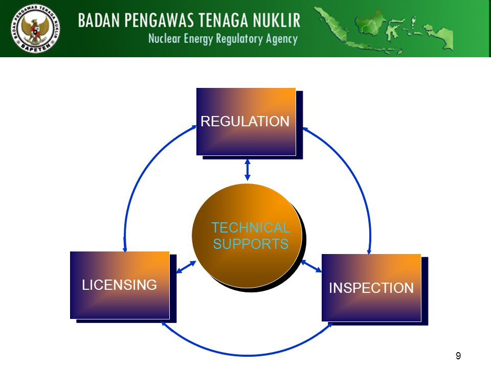 9 REGULATION LICENSING INSPECTION TECHNICAL SUPPORTS