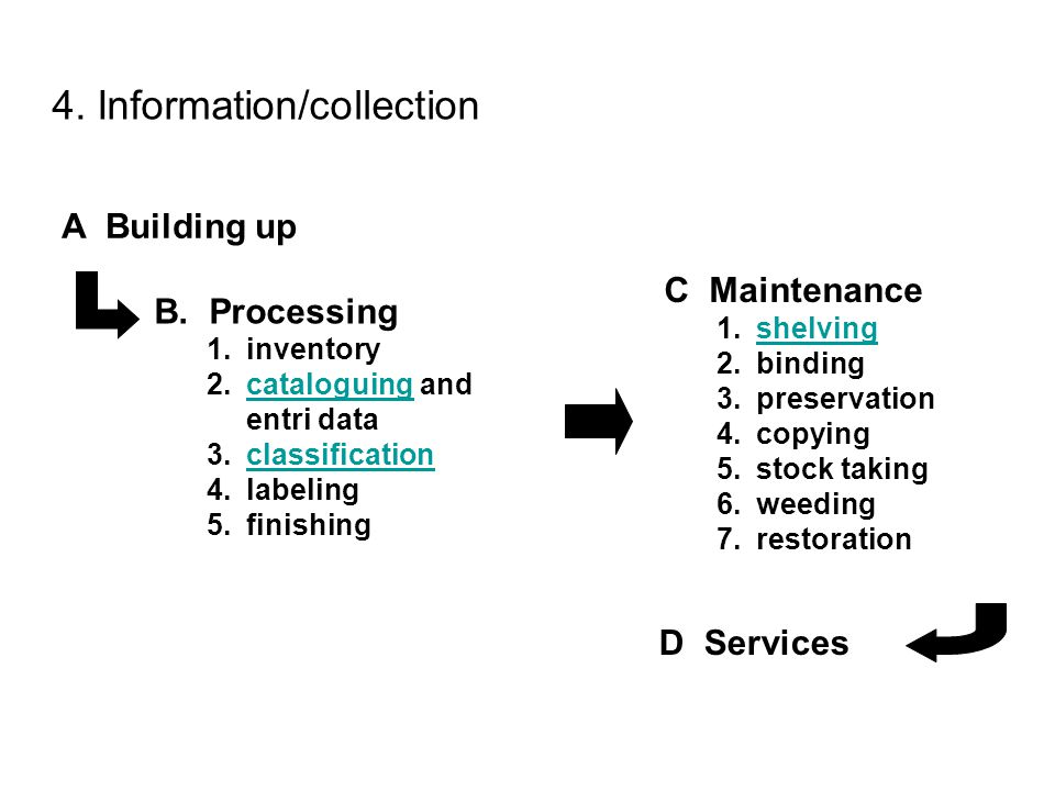 4. Information/collection B. Processing 1.inventory 2.cataloguing and entri datacataloguing 3.classificationclassification 4.labeling 5.finishing C Ma