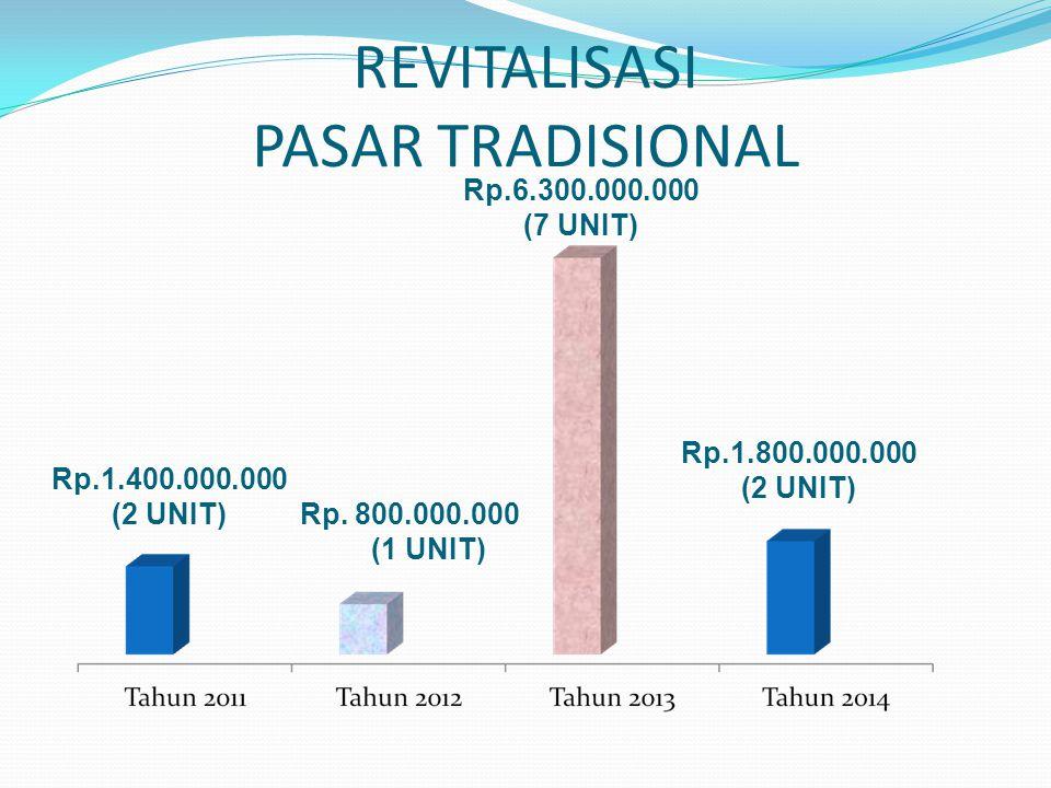 REVITALISASI PASAR TRADISIONAL Rp.1.400.000.000 (2 UNIT) Rp. 800.000.000 (1 UNIT) Rp.6.300.000.000 (7 UNIT) Rp.1.800.000.000 (2 UNIT)