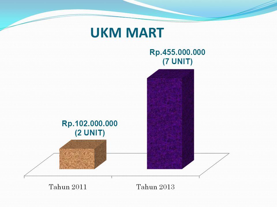 UKM MART Rp.102.000.000 (2 UNIT) Rp.455.000.000 (7 UNIT)