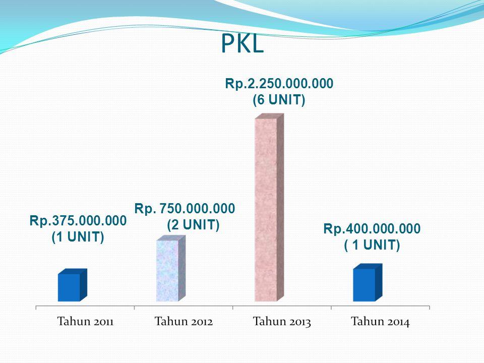 PKL Rp.375.000.000 (1 UNIT) Rp. 750.000.000 (2 UNIT) Rp.2.250.000.000 (6 UNIT) Rp.400.000.000 ( 1 UNIT)