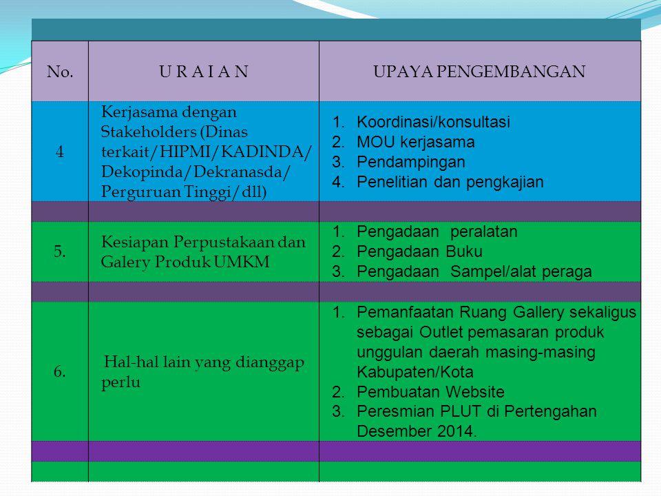 No.U R A I A NUPAYA PENGEMBANGAN 4 Kerjasama dengan Stakeholders (Dinas terkait/HIPMI/KADINDA/ Dekopinda/Dekranasda/ Perguruan Tinggi/dll) 1.Koordinas