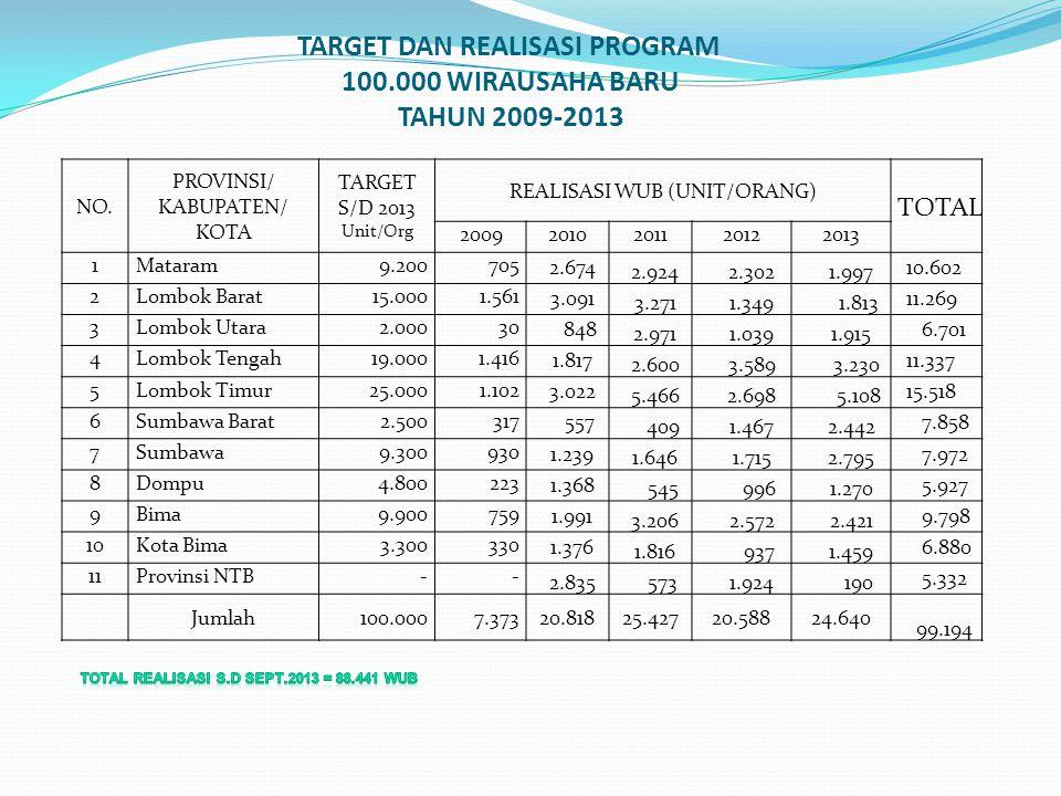 TARGET DAN REALISASI PROGRAM 100.000 WIRAUSAHA BARU TAHUN 2009-2013 NO. PROVINSI/ KABUPATEN/ KOTA TARGET S/D 2013 Unit/Org REALISASI WUB (UNIT/ORANG)
