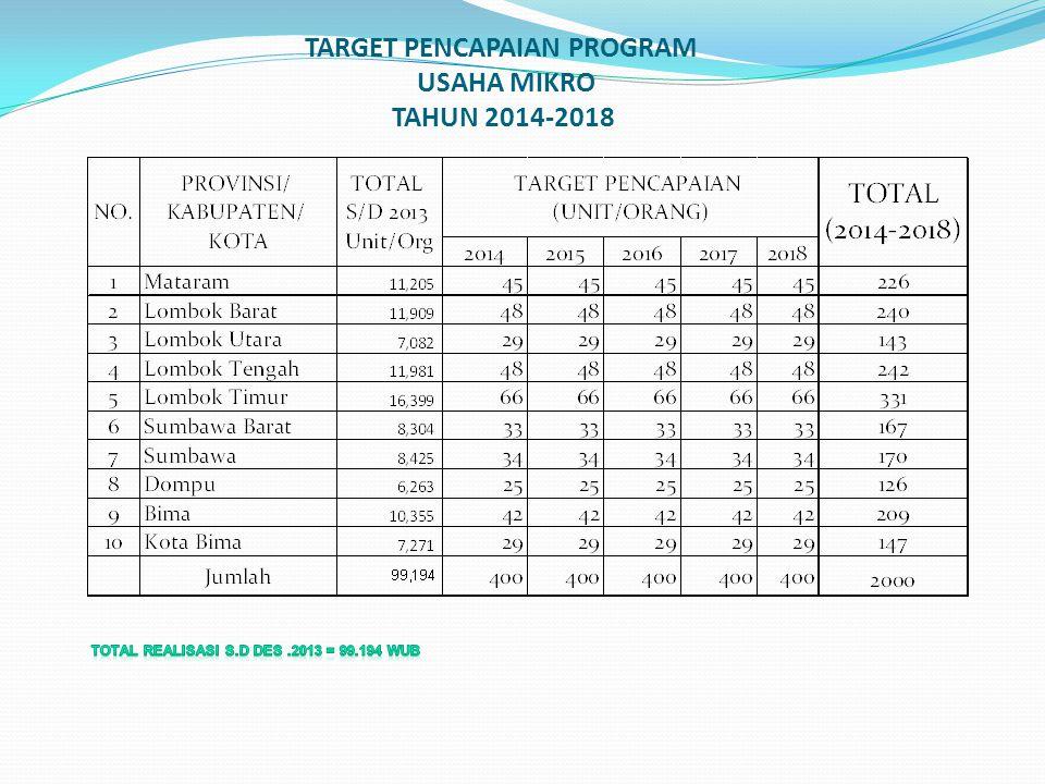 TARGET PENCAPAIAN PROGRAM USAHA MIKRO TAHUN 2014-2018
