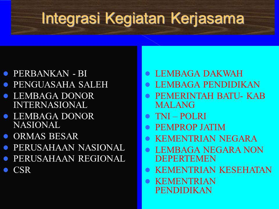 Integrasi Kegiatan Kerjasama PERBANKAN - BI PENGUASAHA SALEH LEMBAGA DONOR INTERNASIONAL LEMBAGA DONOR NASIONAL ORMAS BESAR PERUSAHAAN NASIONAL PERUSA