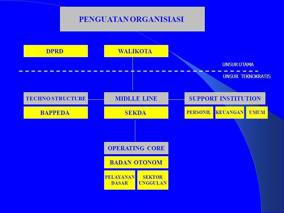 PENGUATAN ORGANISIASI WALIKOTADPRD MIDLLE LINE SEKDA TECHNO STRUCTURE BAPPEDA SUPPORT INSTITUTION PERSONILKEUANGANUMUM OPERATING CORE BADAN OTONOM PEL