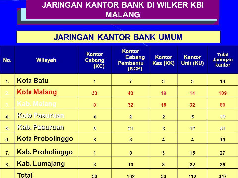 18 JARINGAN KANTOR BANK DI WILKER KBI MALANG JARINGAN KANTOR BANK UMUM No.Wilayah Kantor Cabang (KC) Kantor Cabang Pembantu (KCP) Kantor Kas (KK) Kant
