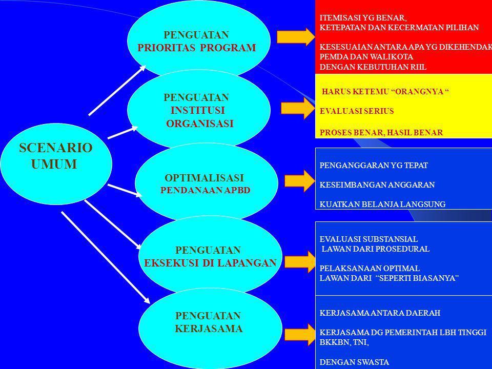 11 PRIORITAS PEMBANGUNAN NASIONAL NASIONALDAERAH 1.
