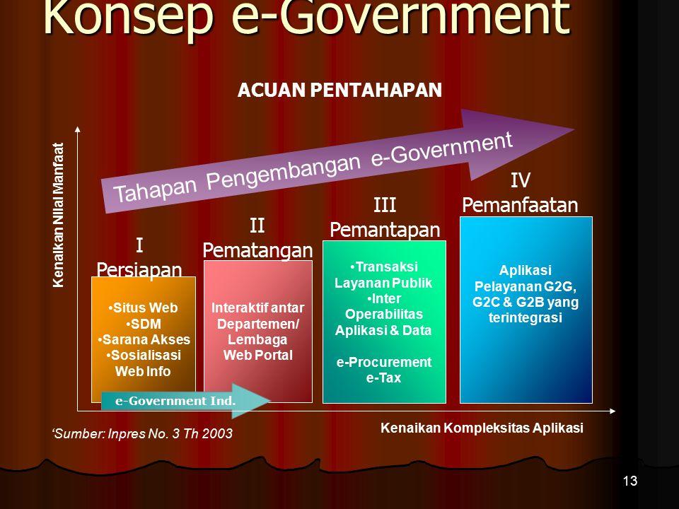 Konsep e-Government Konsep e-Government 13 'Sumber: Inpres No. 3 Th 2003 Kenaikan Kompleksitas Aplikasi Situs Web SDM Sarana Akses Sosialisasi Web Inf