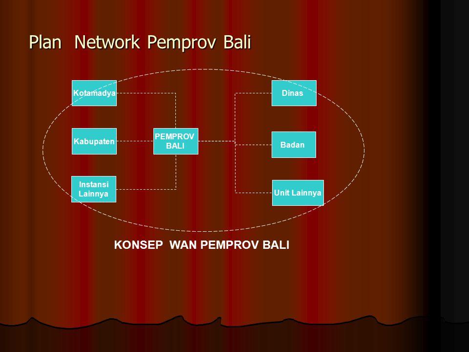 Plan Network Pemprov Bali Plan Network Pemprov Bali PEMPROV BALI Instansi Lainnya Kabupaten Kotamadya Unit Lainnya Badan Dinas KONSEP WAN PEMPROV BALI