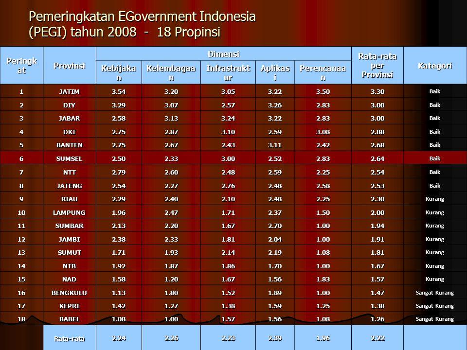 Pemeringkatan EGovernment Indonesia (PEGI) tahun 2008 - 18 Propinsi Pemeringkatan EGovernment Indonesia (PEGI) tahun 2008 - 18 Propinsi 22 Peringk at