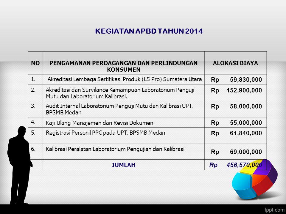 KEGIATAN APBD TAHUN 2014 NOPENGAMANAN PERDAGANGAN DAN PERLINDUNGAN KONSUMEN ALOKASI BIAYA 1. Akreditasi Lembaga Sertifikasi Produk (LS Pro) Sumatera U