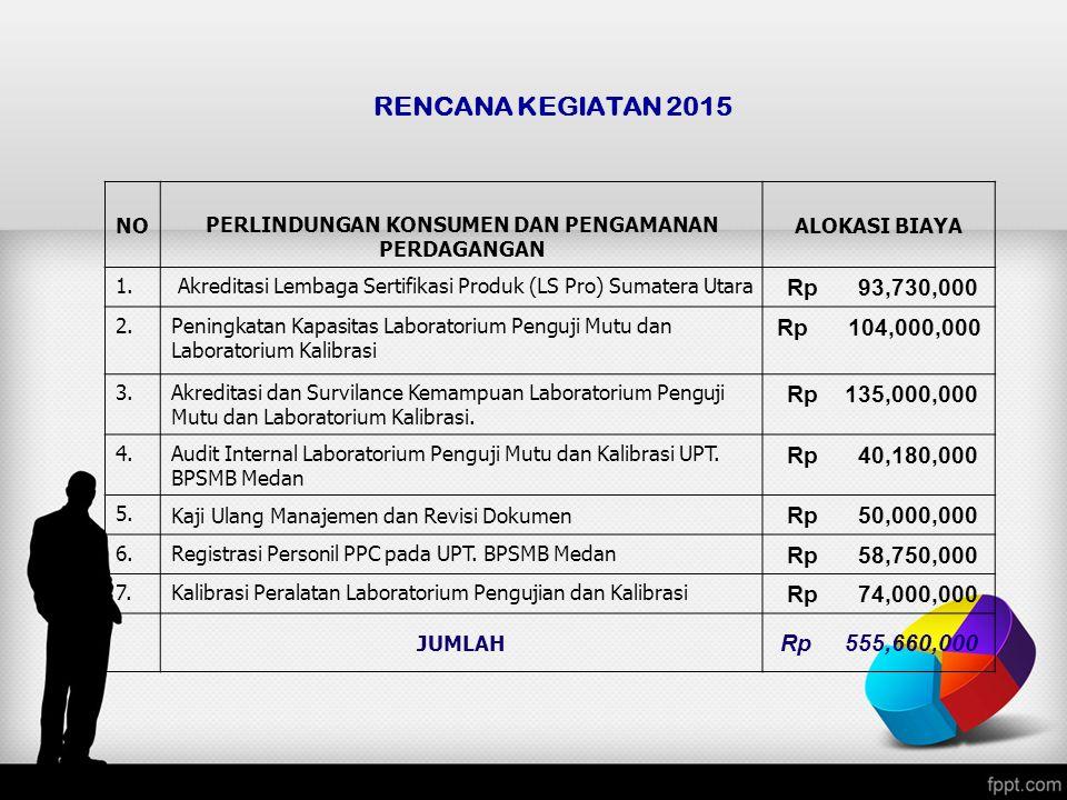 RENCANA KEGIATAN 2015 NOPERLINDUNGAN KONSUMEN DAN PENGAMANAN PERDAGANGAN ALOKASI BIAYA 1. Akreditasi Lembaga Sertifikasi Produk (LS Pro) Sumatera Utar