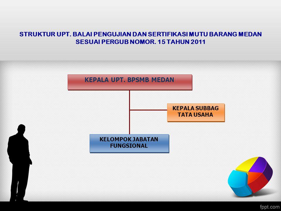TUGAS POKOK DAN FUNGSI UPT.BPSMB MEDAN (Sesuai Pergub Sumatera Utara No.