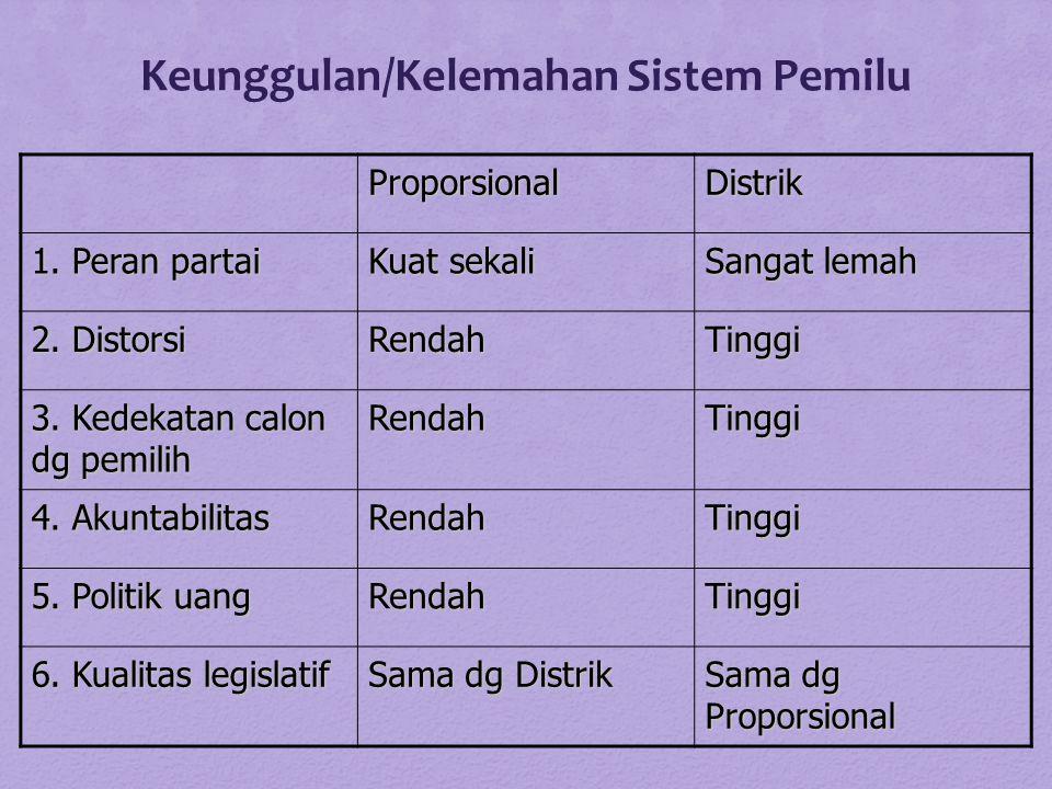 Keunggulan/Kelemahan Sistem Pemilu ProporsionalDistrik 1.