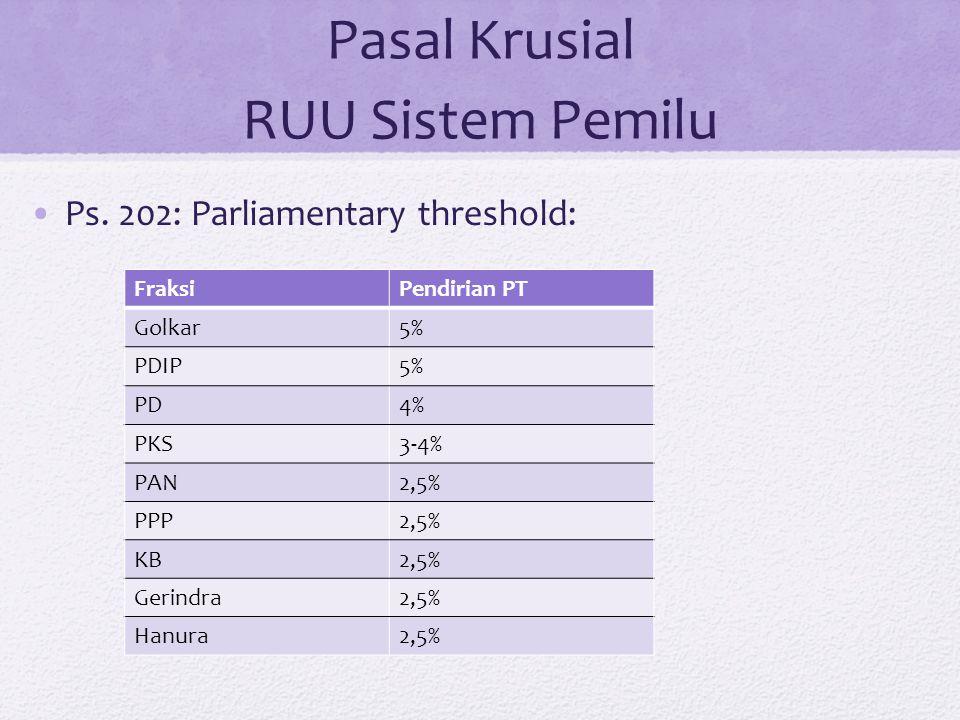 Pasal Krusial RUU Sistem Pemilu Ps. 202: Parliamentary threshold: FraksiPendirian PT Golkar5% PDIP5% PD4% PKS3-4% PAN2,5% PPP2,5% KB2,5% Gerindra2,5%