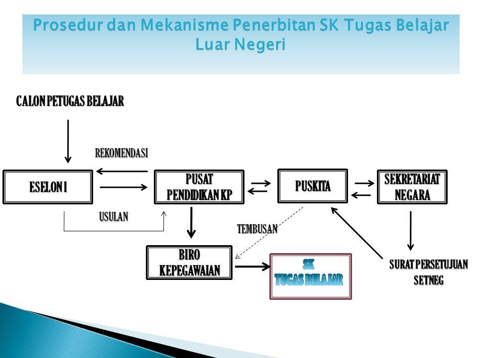 PERMASALAHAN PENGELOLAAN SIMPEG 1.Jaringan internet di UPT masih sering bermasalah terutama di wilayah Indonesia Timur.