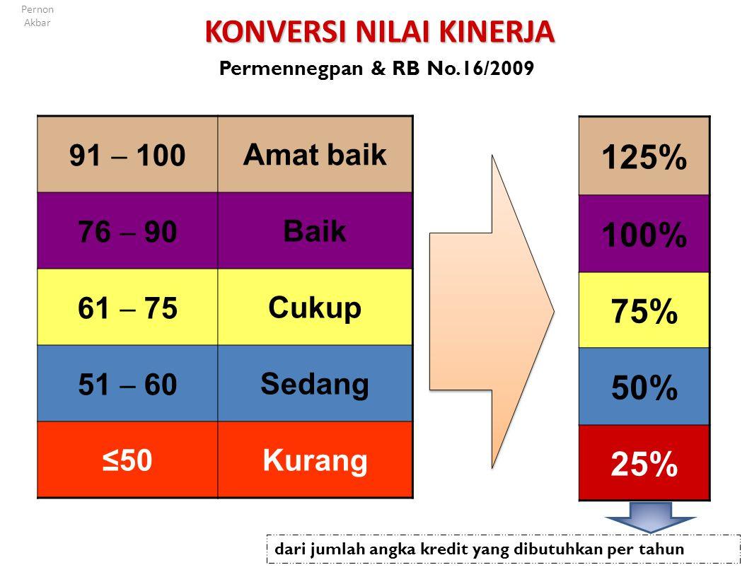 Menghitung Angka Kredit (pembelajaran/pembimbingan Keterangan: AKK adalah angka kredit kumulatif minimal yang dipersyaratkan untuk kenaikan pangkat AK