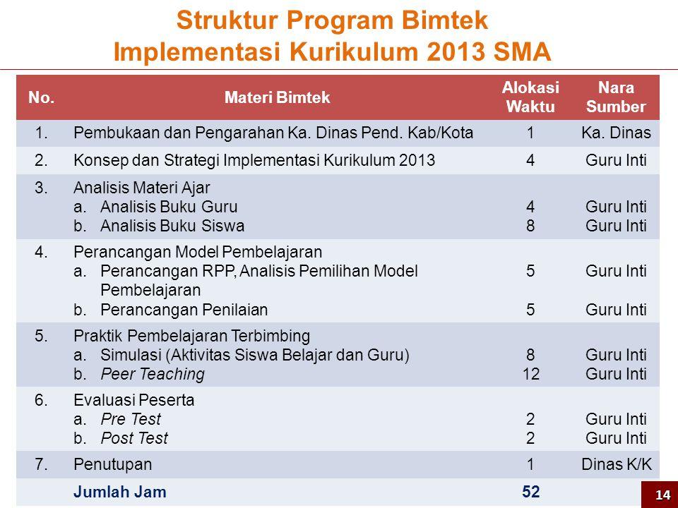 Struktur Program Bimtek Implementasi Kurikulum 2013 SMA No.Materi Bimtek Alokasi Waktu Nara Sumber 1.Pembukaan dan Pengarahan Ka.