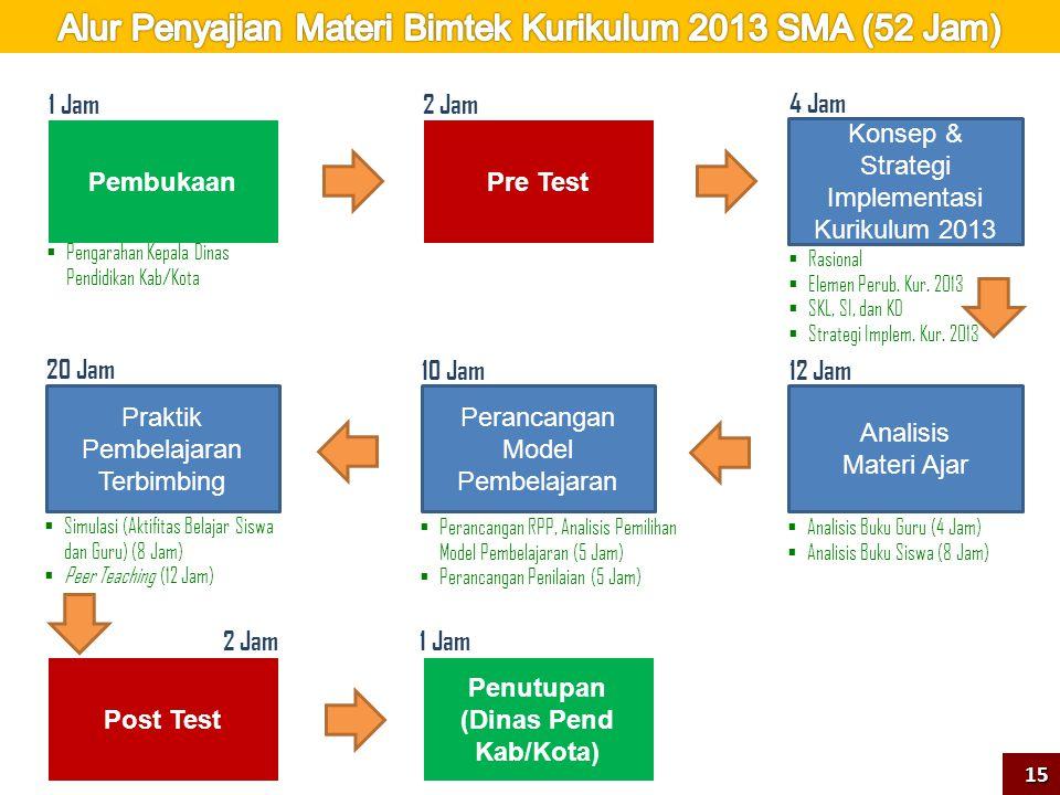 Pembukaan Konsep & Strategi Implementasi Kurikulum 2013 Analisis Materi Ajar Perancangan Model Pembelajaran Praktik Pembelajaran Terbimbing Pre Test P